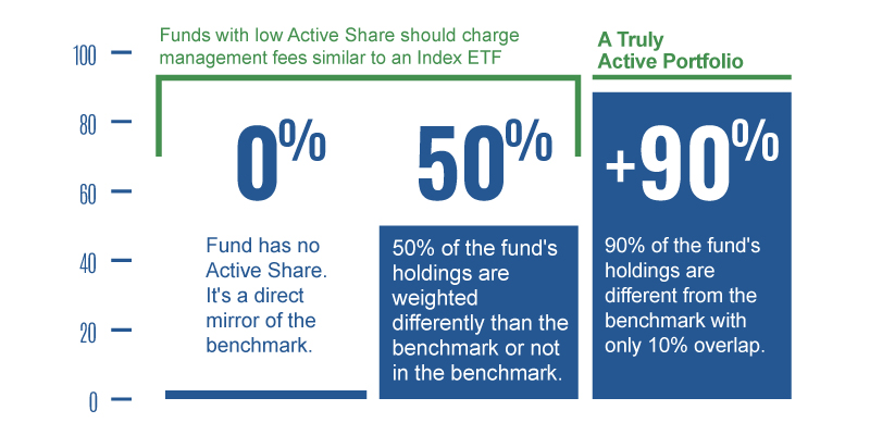 Calculating Active Share